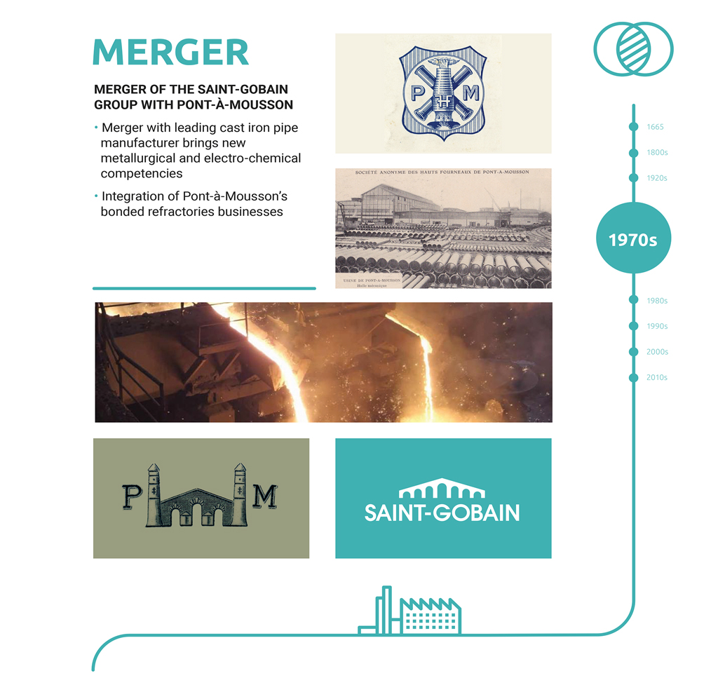 Saint-Gobain Ceramic Materials History Mergers