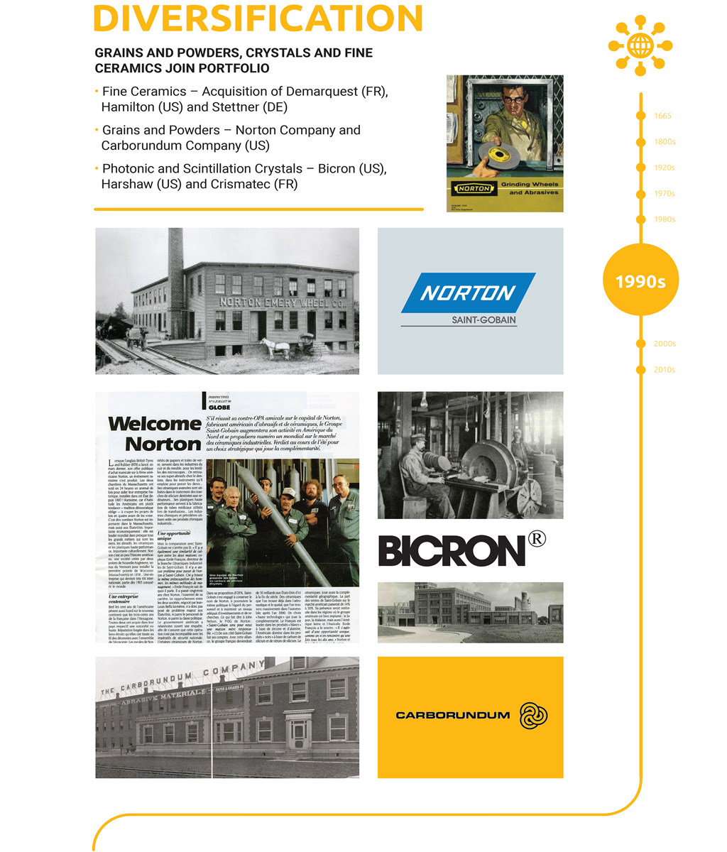 Saint-Gobain Ceramic Materials History - Business Diversification