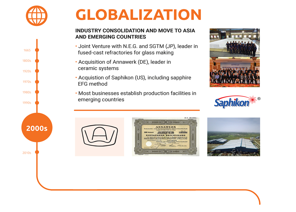 Saint-Gobain Ceramic Materials History Globalization